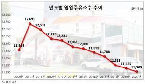 정유사폴 주유소 1만곳 밑돌아…1998년 이전 수준