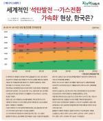 세계적인 '석탄발전 →가스전환 가속화', 한국은?