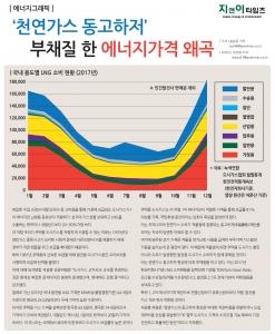 '천연가스 동고하저' 부채질 한 에너지가격 왜곡